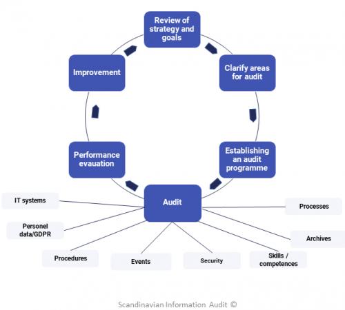 Audit continuum ENG